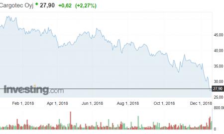 Cargotec osakekurssi osakkeet pörssi