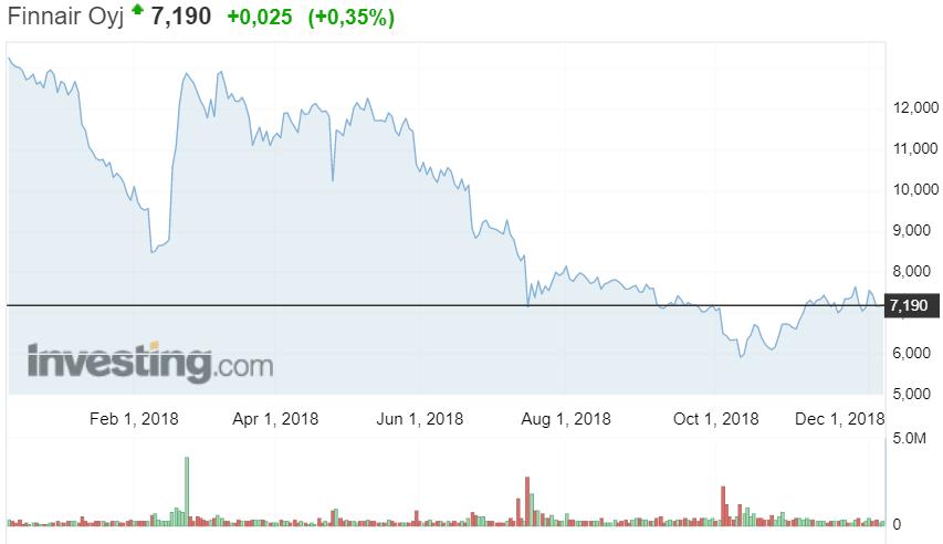 Finnair osakekurssi osakkeet sijoittaminen talous lentoyhtiö