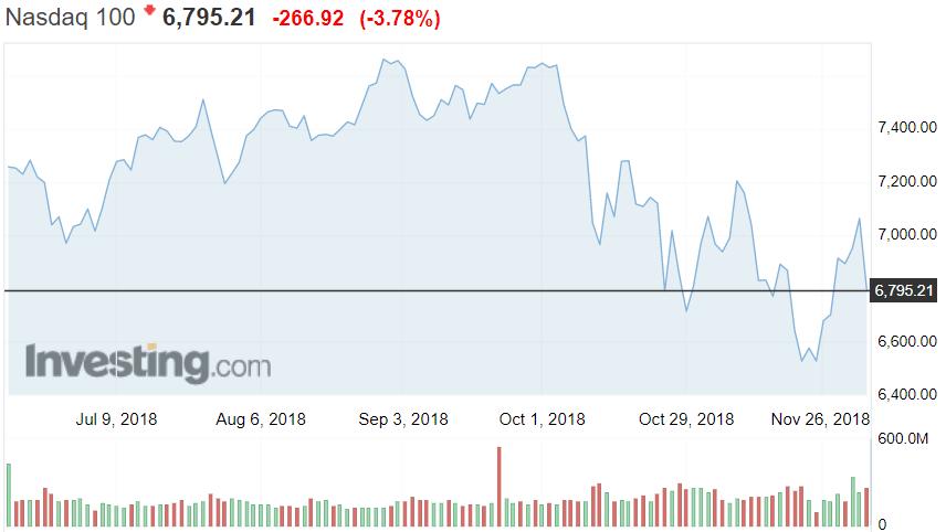 Nasdaq osakekurssit osakkeet sijoittaminen teknologiapörssi