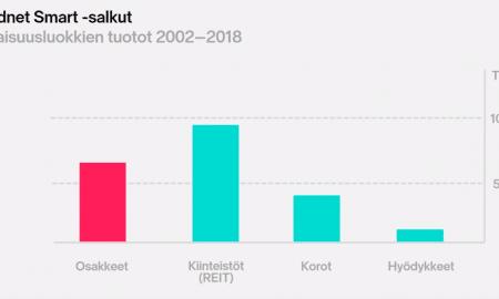 Nordnet Smart salkut sijoittaminen