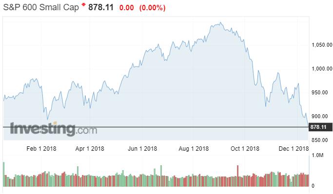 SP 600 small Cap osakeindeksi pörssi osakkeet sijoittaminen
