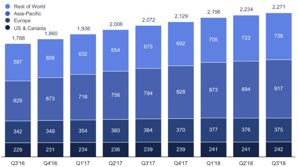 Facebook ja sijoittaminen laskeneeseen osakkeeseen.