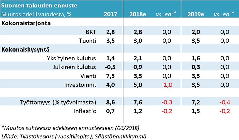 Suomen talouskasvu ennuste Säästöpankkiryhmä suhdanteet talous