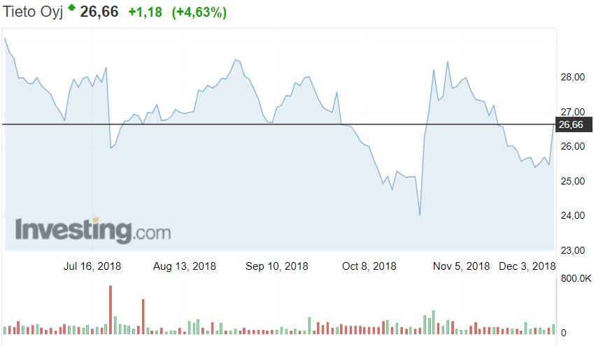 Tieto osakekurssi osakkeet sijoittaminen pörssi it-osake
