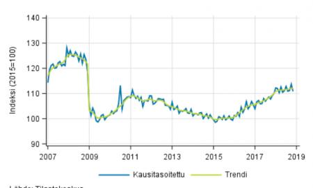 teollisuustuotanto trendi kausitasoitettu kehitys tuotanto suhdanteet