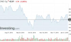 Kone osakekurssi osakkeet sijoittaminen pörssi