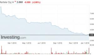Martela osakekurssi osakkeet pörssi sijoittaminen