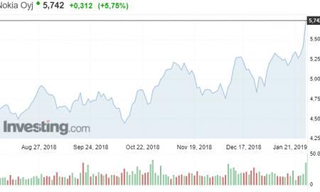Nokia osakekurssi osakkeet pörssi sijoittaminen