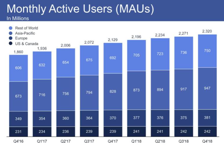 Facebook q4 2018 osavuotiskatsaus käyttäjämäärät jatkavat kasvuaan.