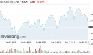 Telia osakekurssi osakkeet sjoittaminen talous