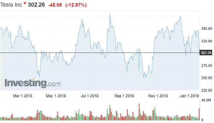 Tesla osakekurssi osakkeet Nasdaq pörssi
