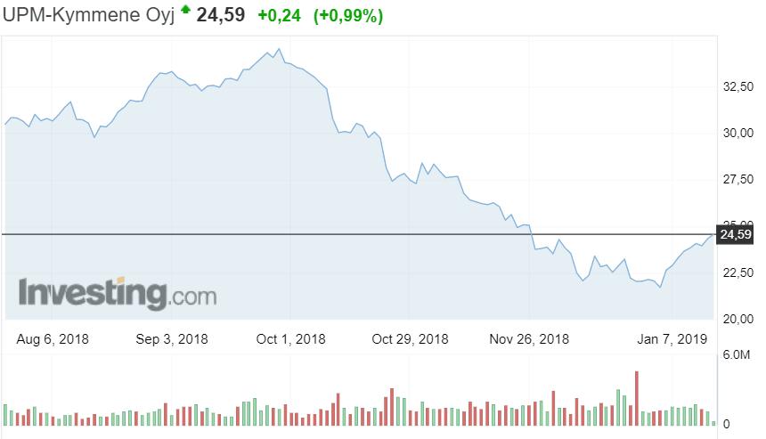 UPM-Kymmene osakekurssi osakkeet sijoittaminen pörssi