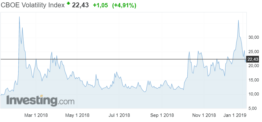 VIX-indeksi volatiliteetti