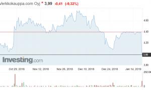 Verkkokauppa.com osakekurssi osakkeet pörssikurssit sijoittaminen