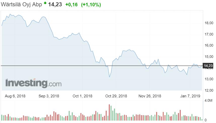 Wärtsilä osakekurssi osakkeet sijoittaminen pörssi