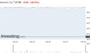 Basware osakekurssi pörssikurssi osakkeet sijoittaminen talous