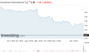Enersense osakekurssi osakkeet pörssi sijoittaminen