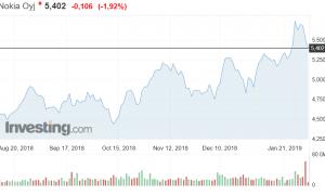Nokia osakekurssi osakkeet sijoittaminen pörssi