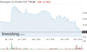 Norwegian osakekurssi osakkeet sijoittaminen talous pörssi lentoyhtiö