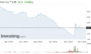 Robit osakekurssi osakkeet sijoittaminen pörssi