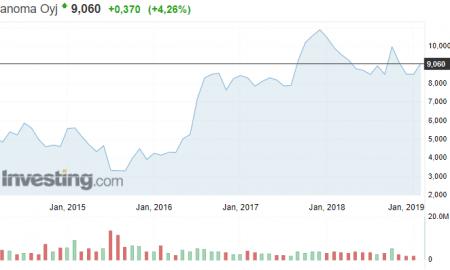 Sanoma mediayhtiö osakekurssi osakkeet sijoittaminen talous