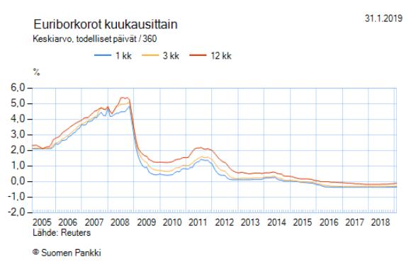 euribor korot kehitys