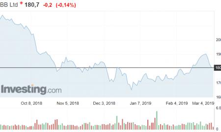 ABB teollisuuskonserni osakekurssi osakkeet sijoittaminen pörssi