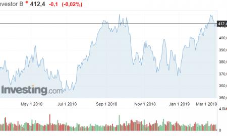Investor sijoitusyhtiö osakekurssi osakkeet sijoittaminen pörssi