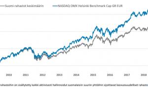 Suomi-rahastot sijoitusrahastot tuottovertailu tuotto