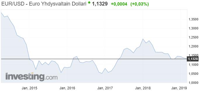 Mitä on valuuttakauppa, eli Forex trading?