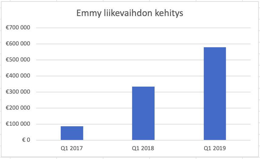 Emmy on yritys, jolla on toimiva liiketoimintamalli megatrendien kasvattamilla markkinoilla. Emmyn liikevaihto on ollut kovassa kasvussa.