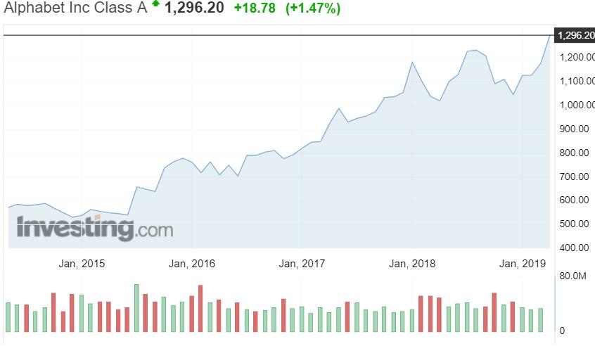 Google osakekurssi osakkeet pörssi sijoittaminen talous hakukone