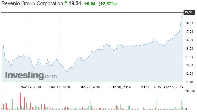 Revenio Group osakekurssi osakkeet sijoittaminen pörssi