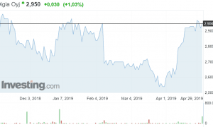Digia osakekurssi osakkeet sijoittaminen talous pörssi ohjelmistoyhtiö