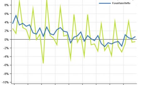 Kotitalouksien säästämisaste säästäminen aikasarja talous