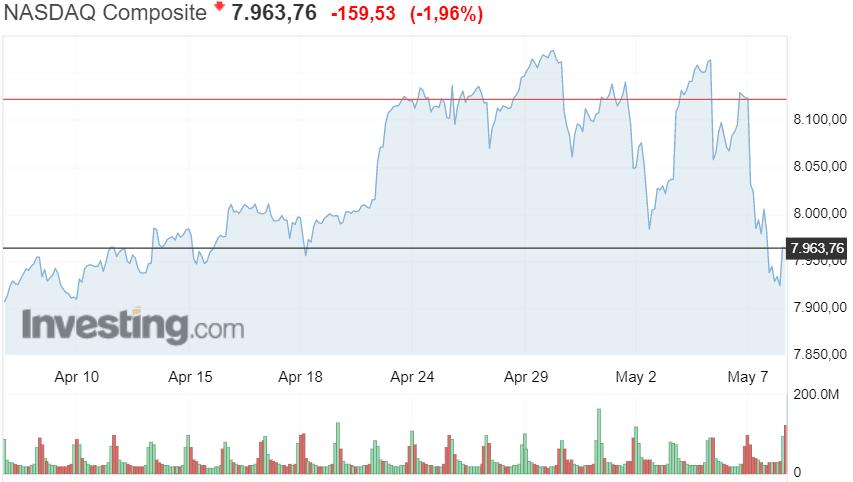 Nasdaq teknologiapörssi osakkeet sijoittaminen talous