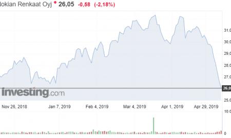 Nokian Renkaat osakekurssi osakkeet sijoittaminen talous