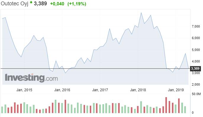 Outotec osakekurssi osakkeet sijoittaminen pörssi talous