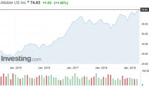T-Mobile teleoperaattori osakekurssi osakkeet sijoittaminen