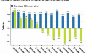 kuluttajaluottamus luottamusindikaattori