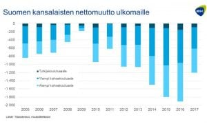 muuttoliike Suomi