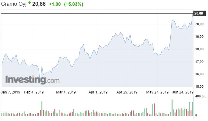 Cramo osakekurssi osakkeet sijoittaminen talous