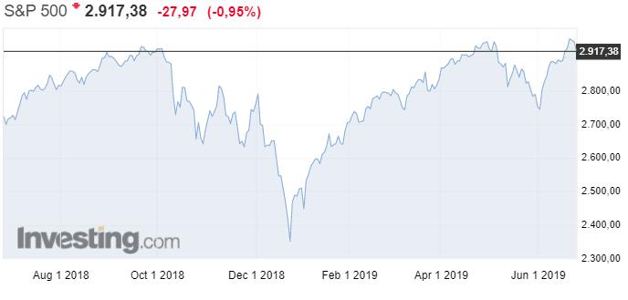 S&P-500-osakeindeksi-osakkeet-pörssi-USA-