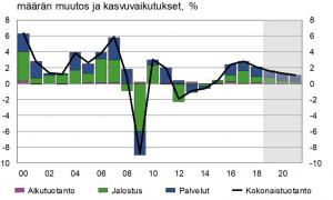 kokonaistuotanto toimialat talouskasvu kasvuennuste VM