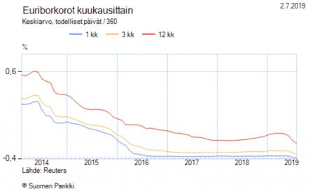 Euribor korot korkotaso talous