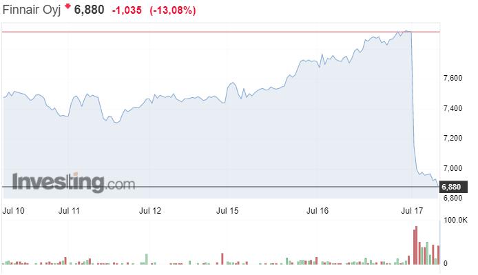 Finnair osakekurssi osakkeet sijoittaminen talous lentoyhtiö pörssi