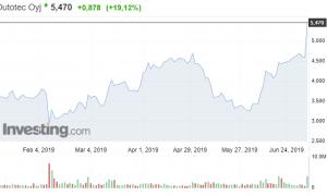 Outotec osakekurssi pörssi