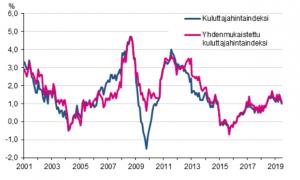 inflaatio kuluttajahintaindeksi kuluttajahinnat talous