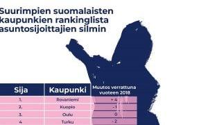 kaupunkiranking rankinglista asuntosijoitus sijoittaminen talous
