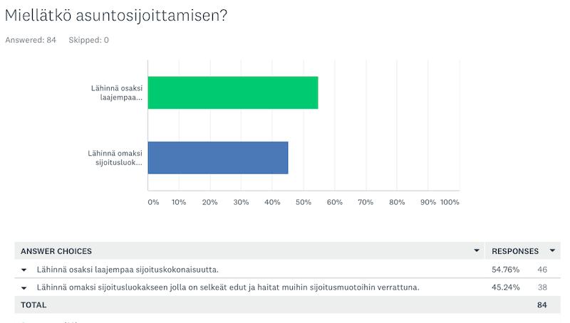 Noin puolet asuntosijoittajista mieltää asuntosijoittamisen lähinnä omaksi sijoitusluokakseen, ei osaksi isompaa kokonaisuutta